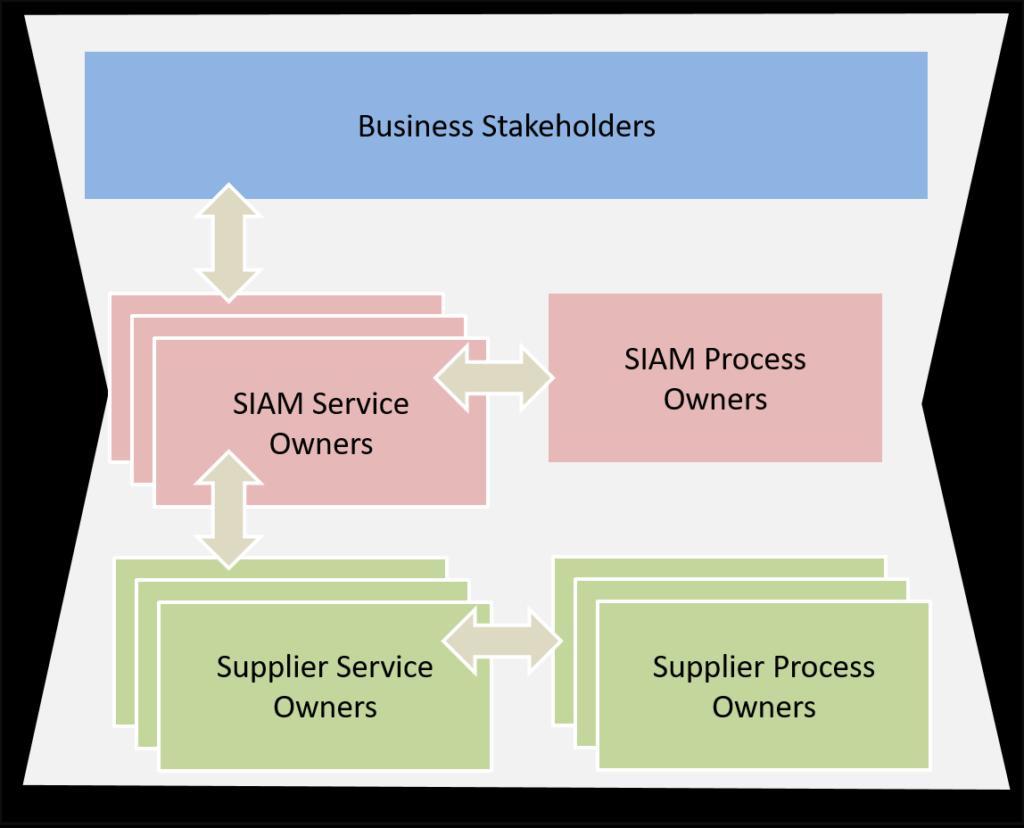 Überblick SIAM-Modell