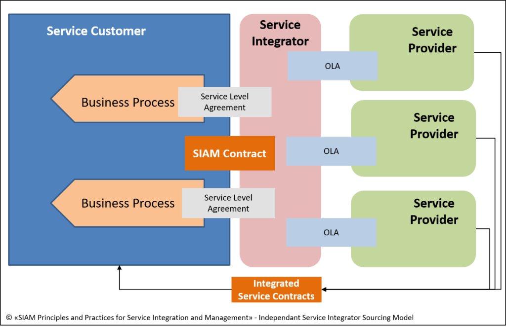 SIAM ITSM Integration