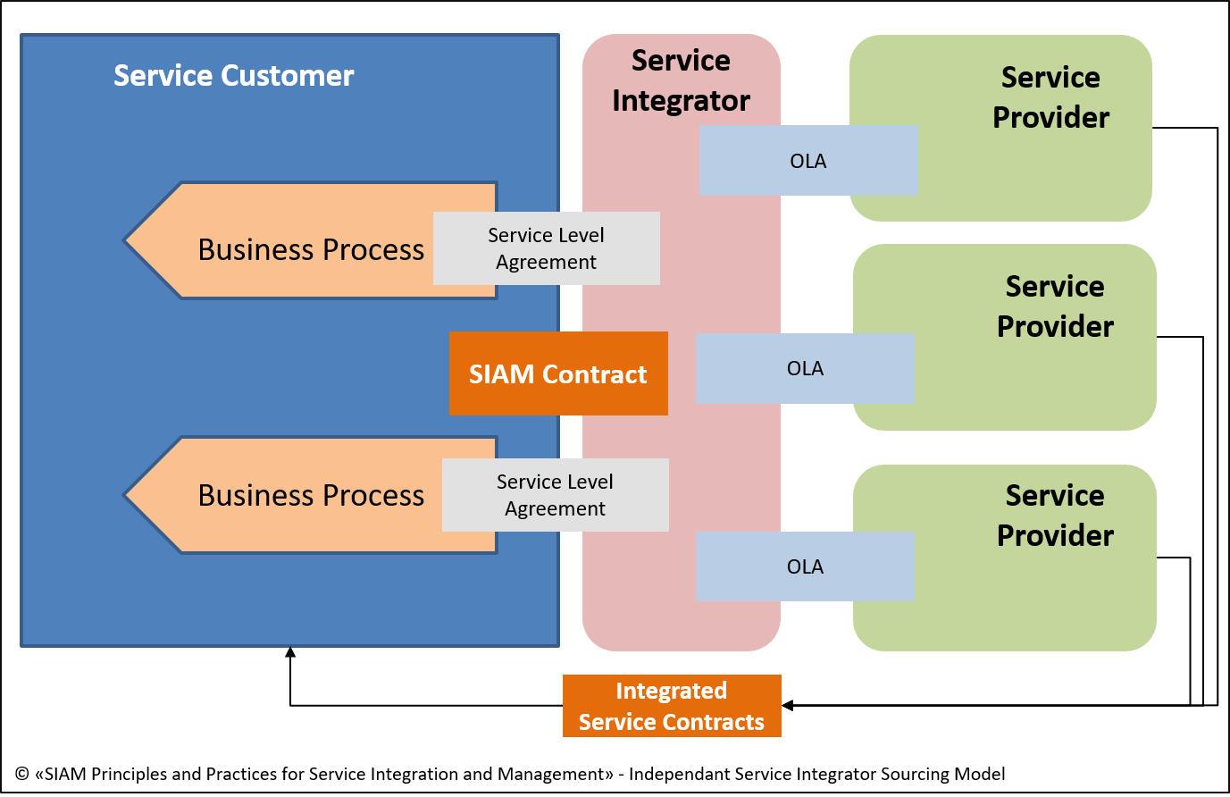 service management The #1 cloud based service management software for your business that money can buy obtain and secure a competitive edge by streamlining your business processes, performing outstanding customer service, and ultimately bolstering your.
