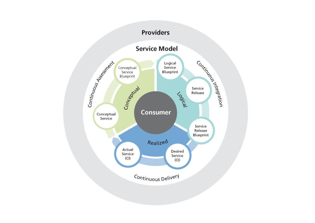 Servicemodell auf Basis von IT4IT