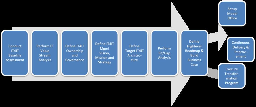 IT4IT Roadmap