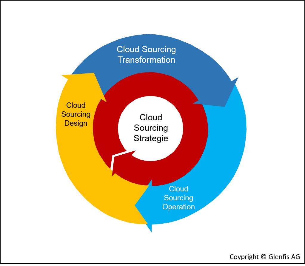 Cloud Sourcing Lifecycle
