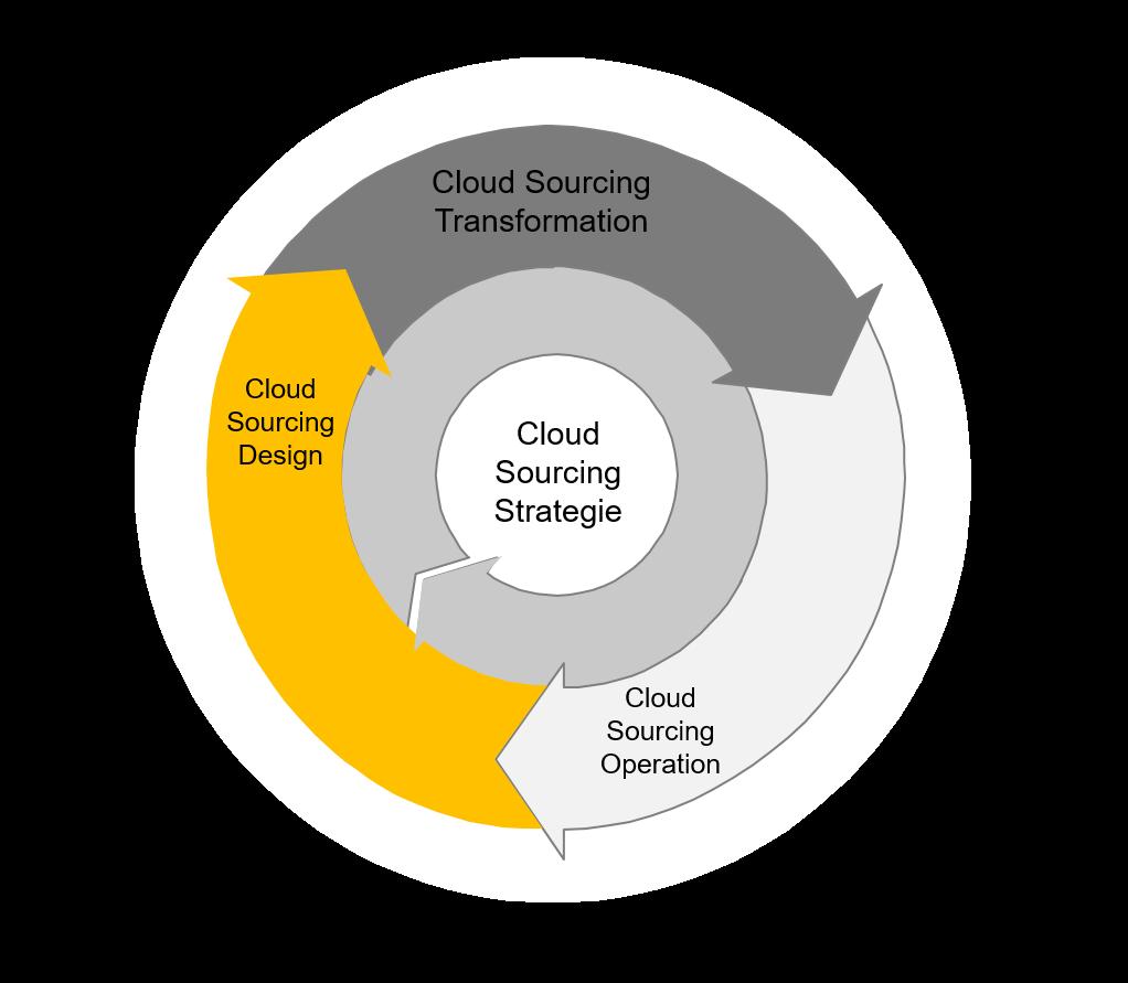 Der Cloud Sourcing LifeCycle ist ein methodischer Ansatz, die Reise in die Cloud sicher und strukturiert anzugehen und damit den Business Mehrwert zu optimieren. Der Einsatz eines Hypervisors mit Verwaltung virtueller Maschinen ist noch keine Cloud, obwohl das viele System-Administratoren gerne behaupten und ihrer Organisation vorgaukeln, schon lange in der Cloud zu sein. Ein Übersicht des Cloud Sourcing LifeCycle sowie die Bedeutung der Cloud Sourcing Strategie wurden bereits beschrieben. In diesem Blog fokussiere ich mich auf das Cloud Sourcing Design. Es ist wichtig zu verstehen, was Cloud ist und was diese von den traditionellen IT Service Delivery Modellen oder IT Outsourcing Modellen unterscheidet. Gerade diese Unterschiede sind für Unternehmen entscheidend, um den Mehrwert der IT zu steigern, die Kosten zu senken und die Qualität der Service Levels zu versbessern. Dieses Verständnis ist auch wichtig, um die Risiken und Chancen der Cloud für das Unternehmen optimal auszubalancieren. Die Grundlagen dazu sind in der Cloud Sourcing Strategie definiert worden (Siehe dazu auch: Cloud Adaption Strategie). Es gibt im Grunde zwei wesentliche Treiber für die Nutzung der Cloud im Unternehmen: - Need for Speed: die Agilität des Internets muss für das Unternehmen genutzt werden, um mit den Veränderungen im Netz Schritt halten zu können. Anstelle Lösungen mit Projekten über Laufzeiten von Jahren liefern zu können, soll die Elastizität und Skalierbarkeit der Cloud genutzt werden, rasch neue Lösungen den Kunden anbieten zu können. Denn der nächste Konkurrent ist womöglich eine App eines Startups - Kostenmodell Optimierung: Die Kostenmodelle verändern sich mit der Cloud massiv. Während man in traditionellen Umgebungen grosse Investitionsprojekte gestemmt hat (Cap-Ex) verschiebt sich mit der Cloud die Kosten nur noch in die operativen Bücher (Op-Ex). Man ist nicht mehr an langjährige Abschreibe-Zyklen oder IT-Outsourcing-Verträge gebunden, sondern bezahlt nur noch was man tats