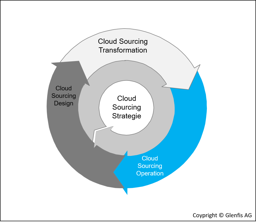 Cloud Sourcing Lifecycle Operation