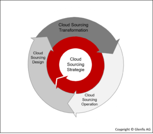 Cloud Sourcing Strategie