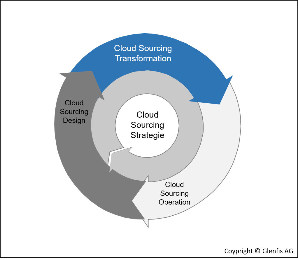 Cloud Sourcing LifecCycle Transformation