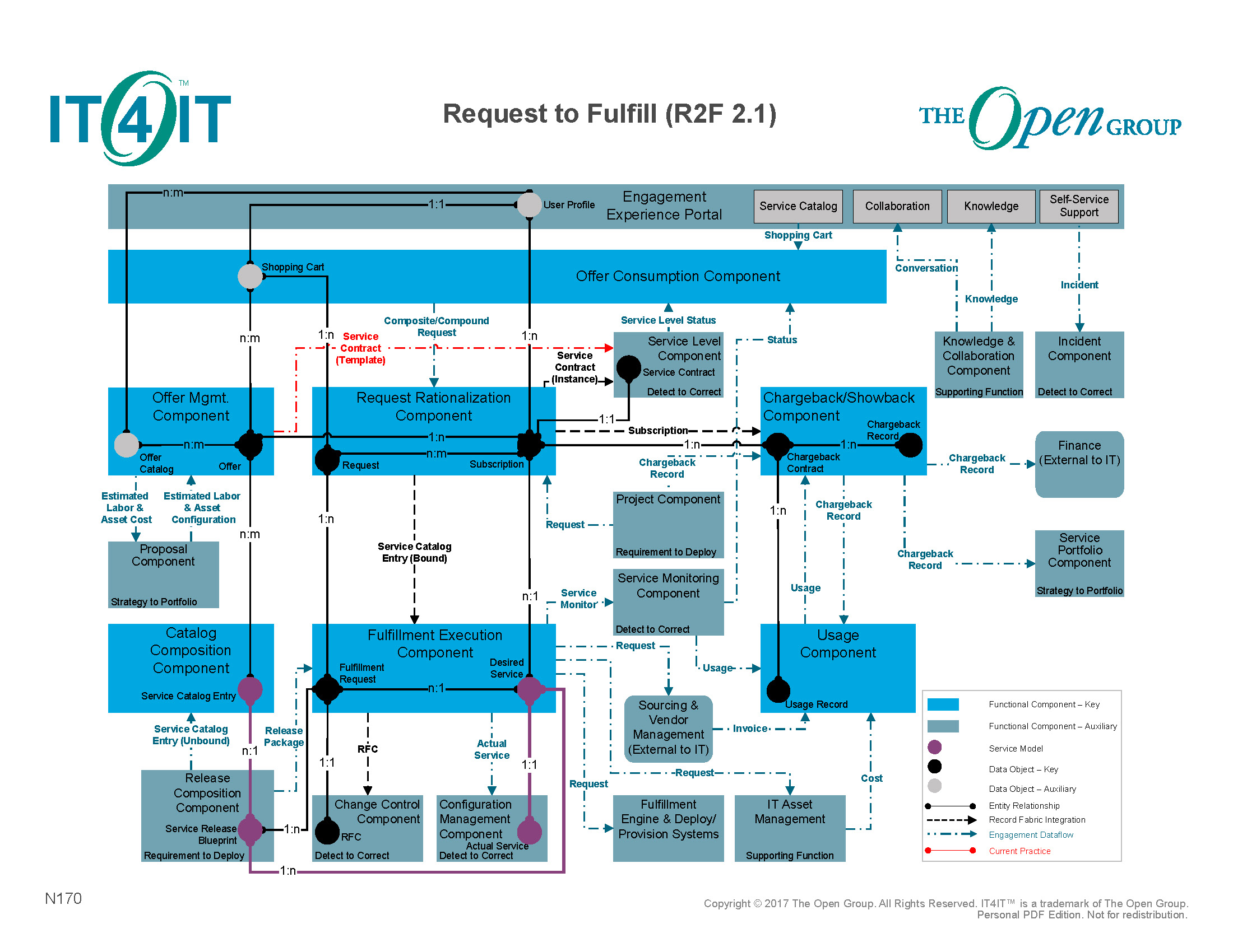 Request to Fullfill: Value Stream aus IT4IT
