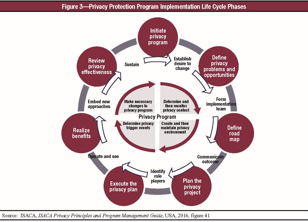 Privacy Protection Programm