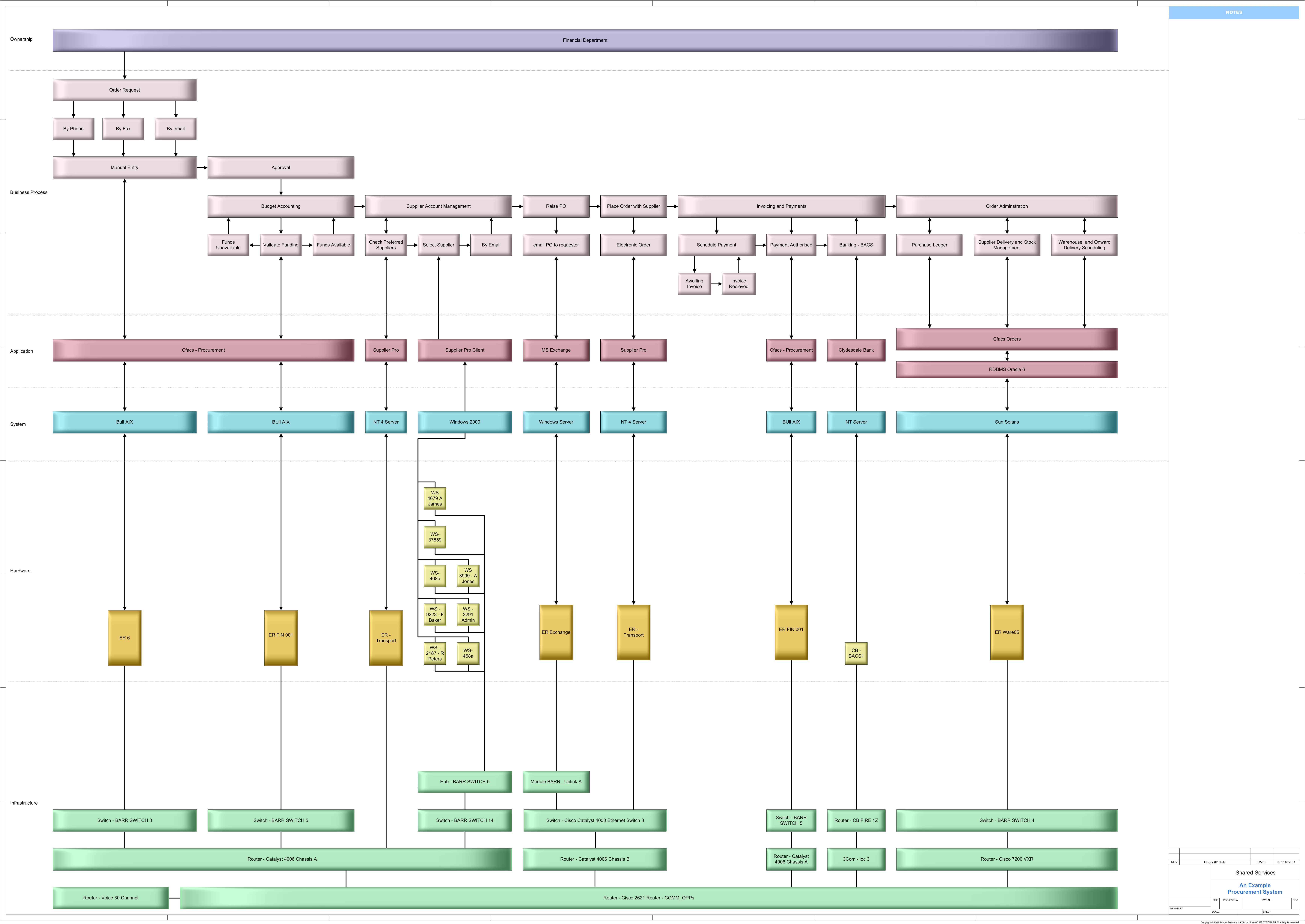 Transparenz Datenfluss und involvierte Systeme