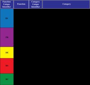 NIST CSF Funktionen, Kategorien, Sub-Kategorien