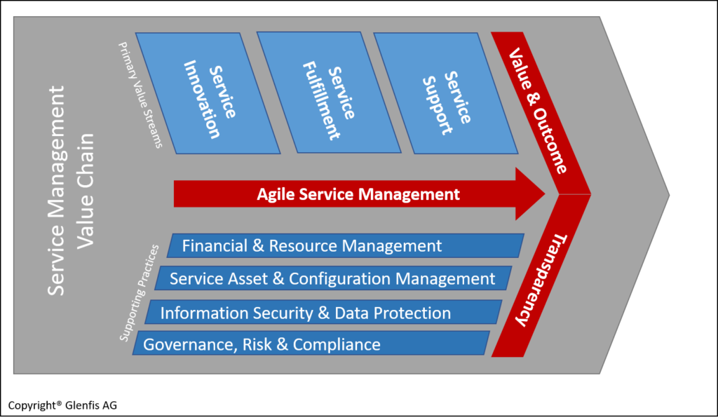 Overview Agile Service Management Value Chain