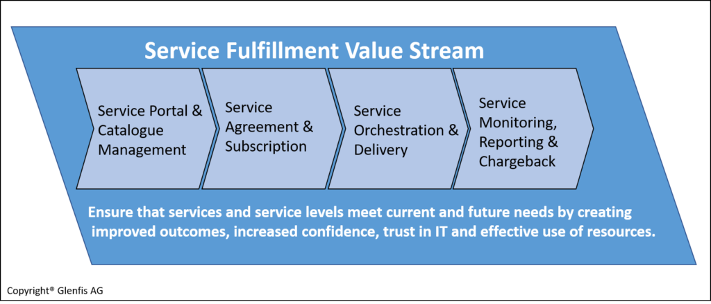 Service Fulfillment Value Stream