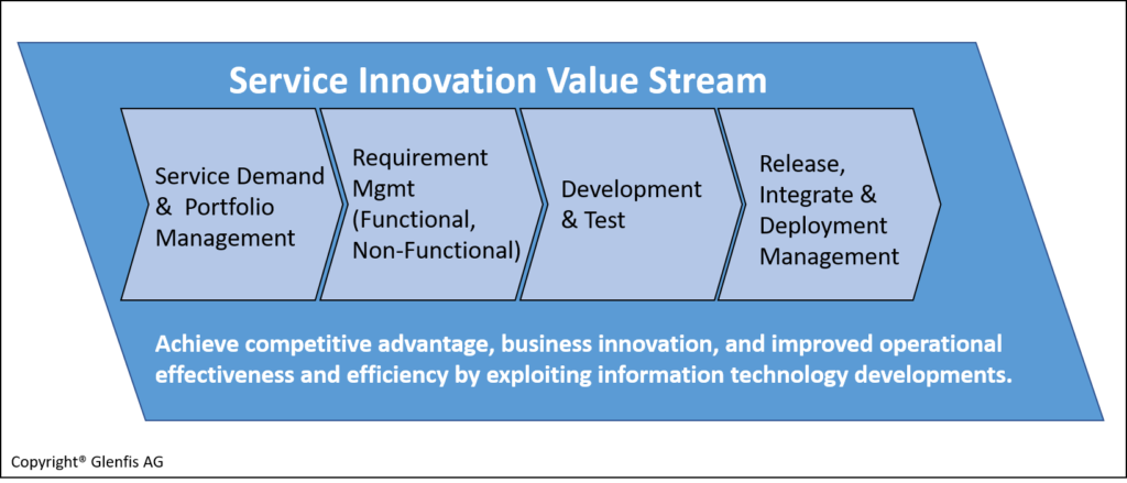 Service Innovation Value Stream