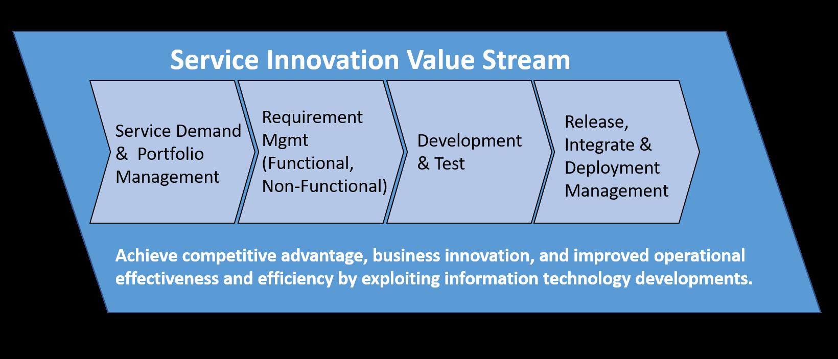 Technology Management Image: Agile Service Management Value Chain