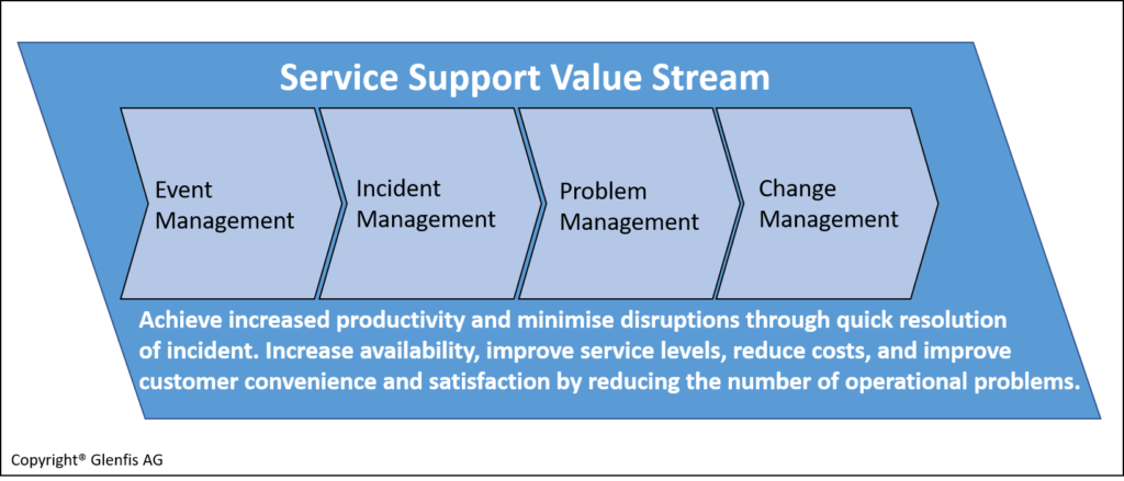 Service Support Value Stream