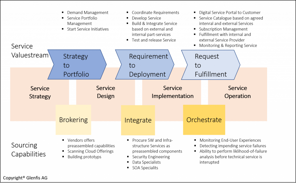 Enterprise Service Management - Service Lifecycle