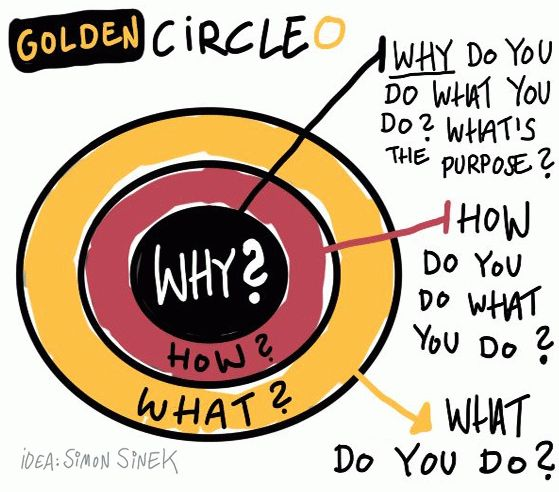 Golden Circle by Simon-Sinek