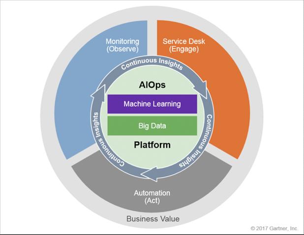 AIOps-Plattform gemäss Gartner