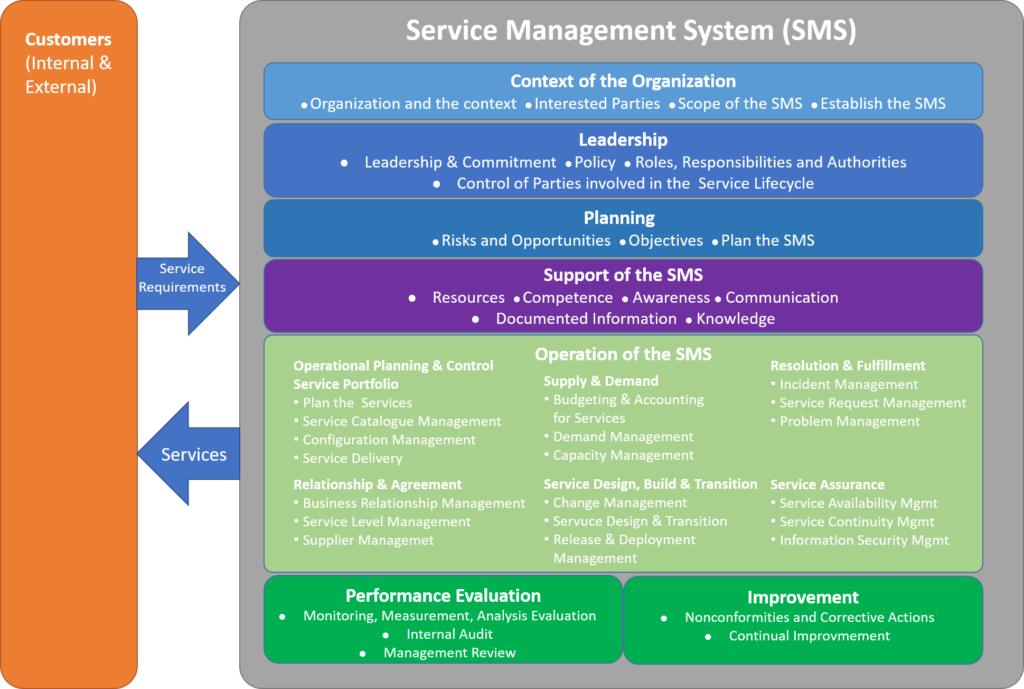ISO20000:2018 – Version 3 Next Generation Service Management System