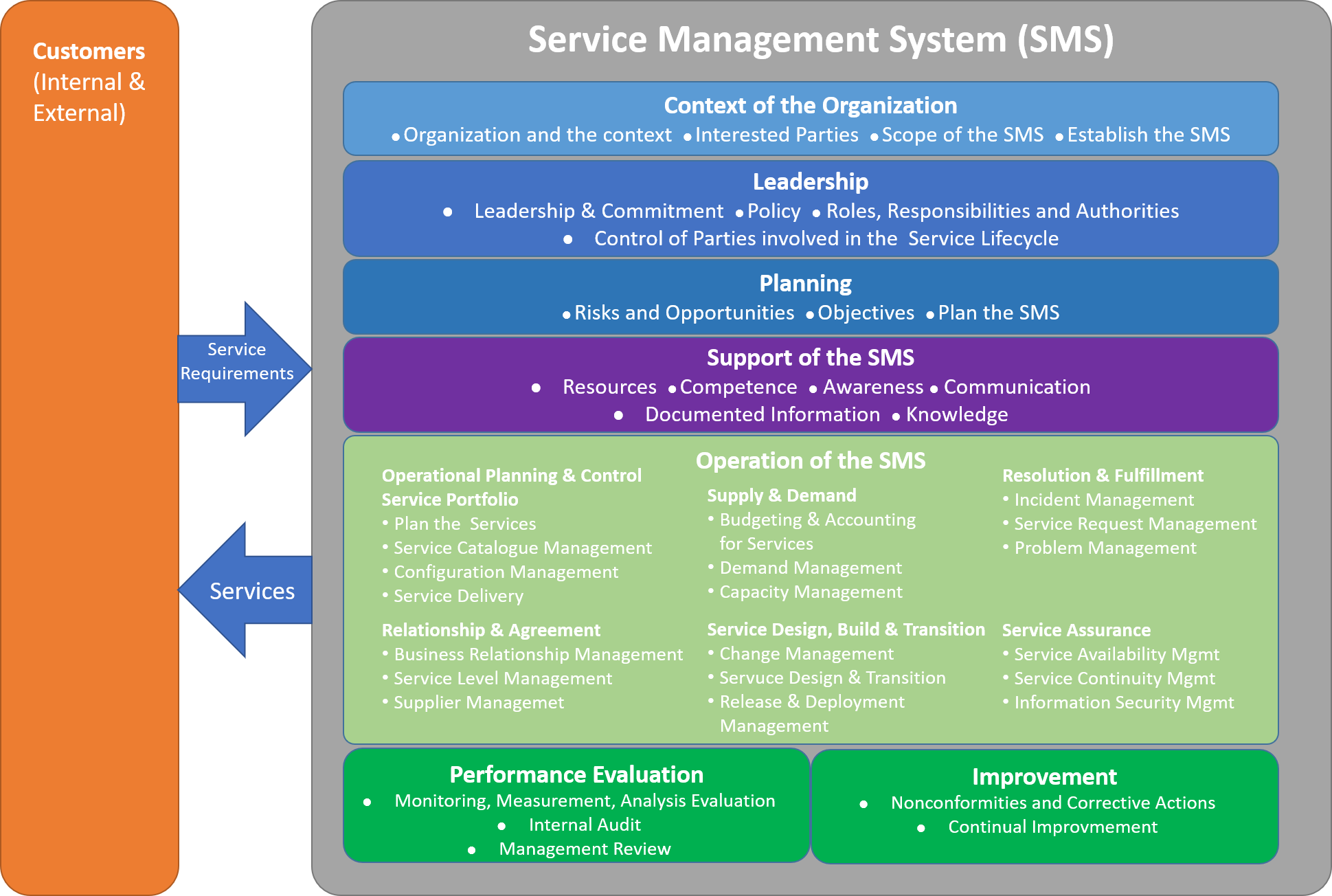 Neue Struktur ISO20000:2018