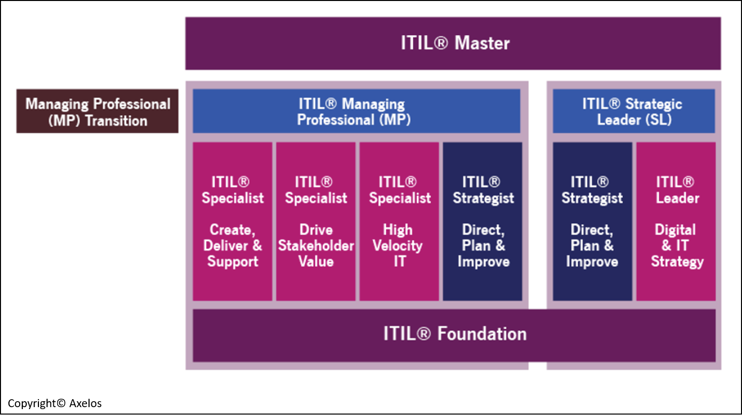 Itil 4 Back To The Future Disruptive Agile Service Management