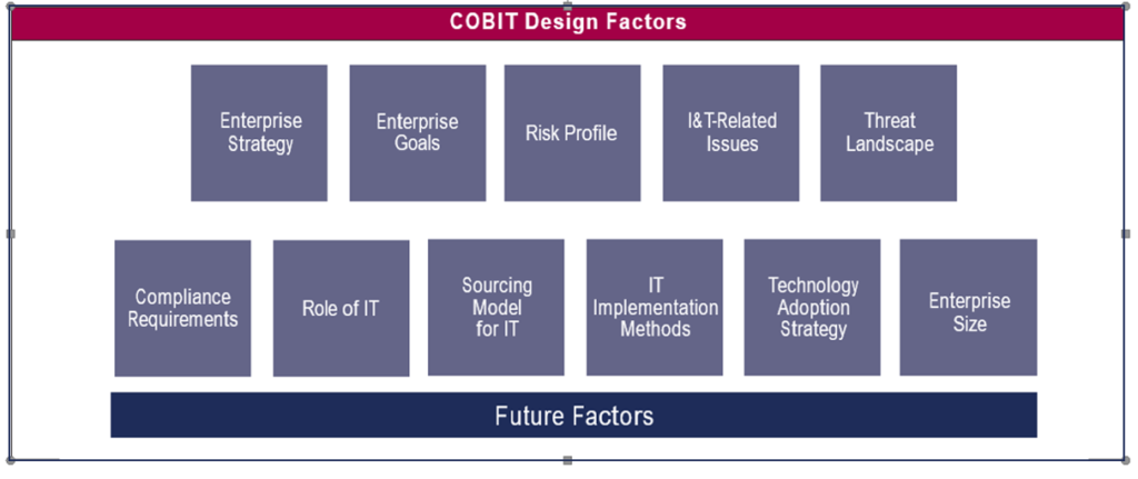 COBIT 2018 - Design Faktoren (Copyright ISACA)