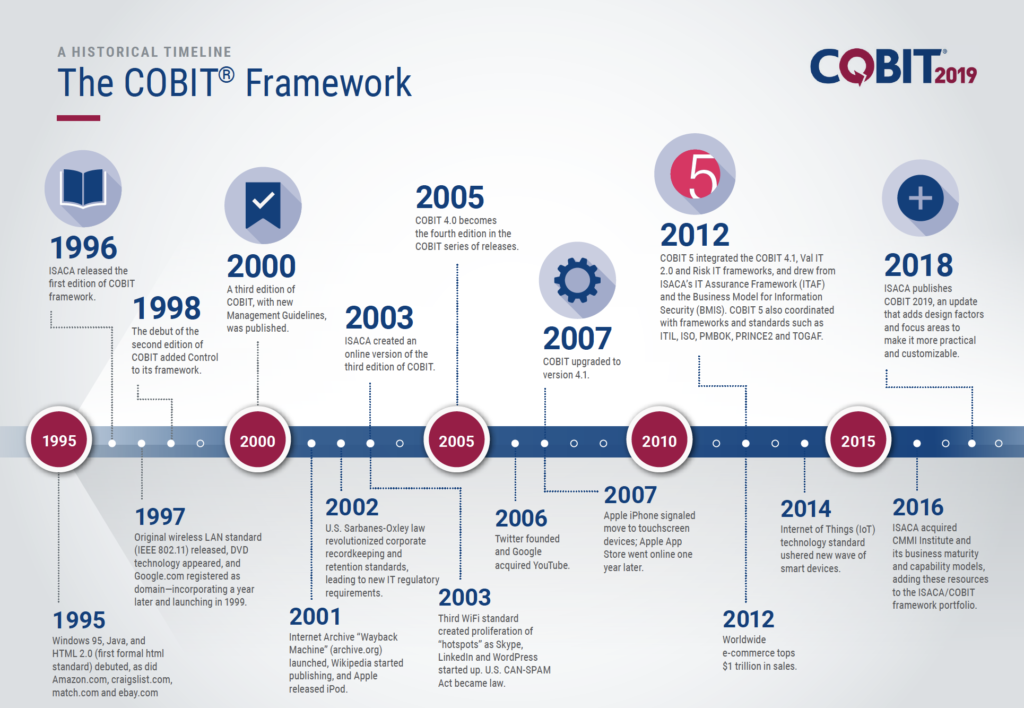 COBIT History (Copyright ISACA)