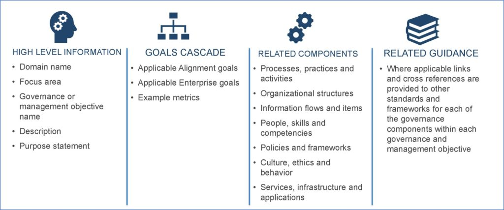 Beschreibungen je Governance und Management Ziel (Copyright ISACA)