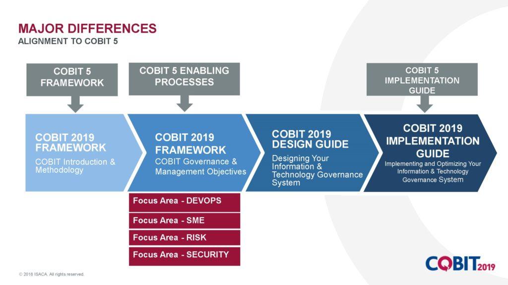 Unterschiede COBIT 5 zu COBIT 2019 (Copyright ISACA)
