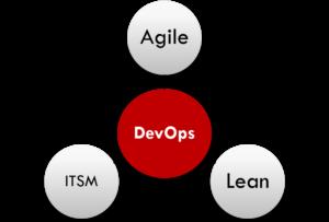 DevOps - Agile, ITSM & Lean