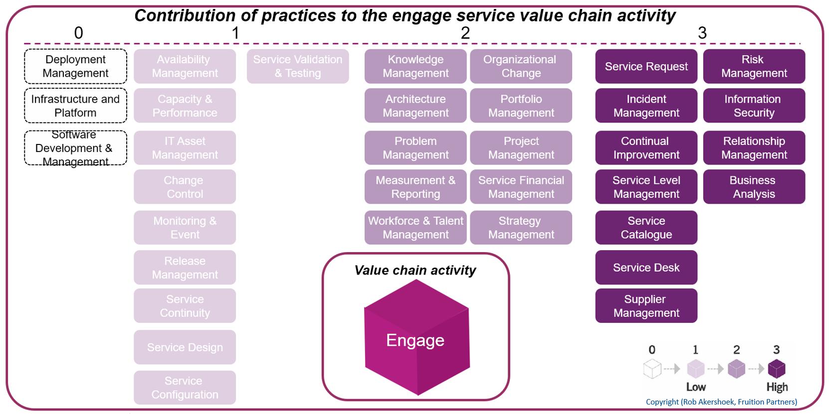 Valuestream-Practices - Darstellung von Rob Akershoek