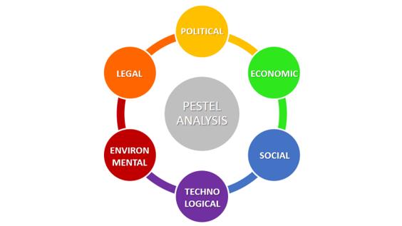 PESTEL Analyse