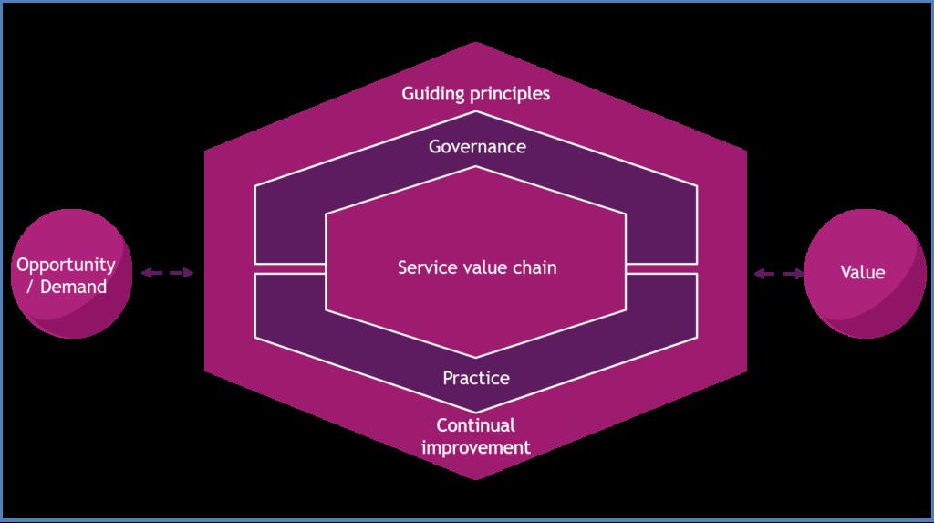 SVS - das Service Value System von ITIL4