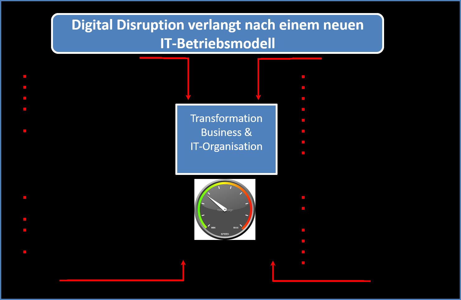 Vier Kräfte, welche auf Unternehmen und IT-Organisation einwirken