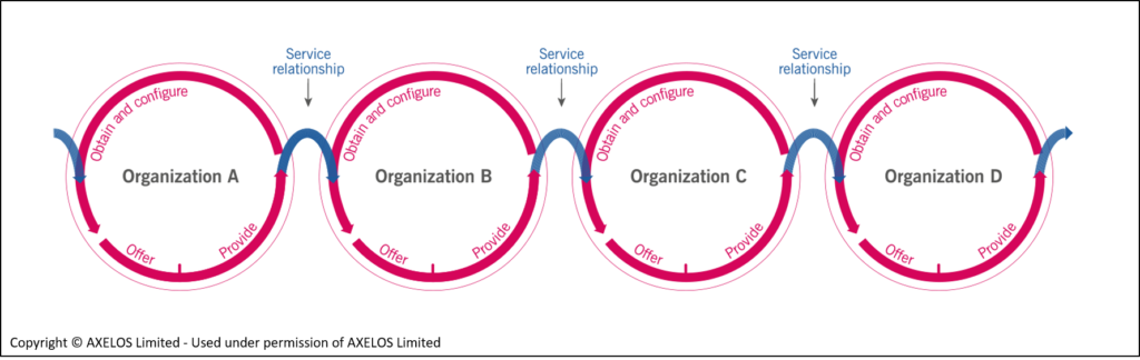 ITIL4 – Co-Creation of Value – gemeinsame Wertschöpfung
