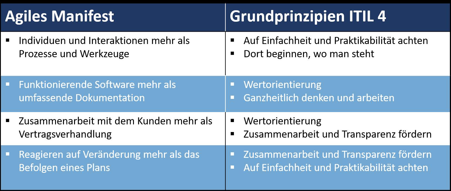Agiles Manifest vs Sieben Grundprinzipien ITIL4