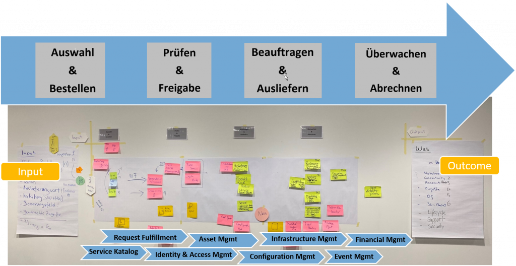 Agile Service Management – Von Prozessen hin zu Value Streams