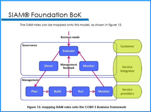 SIAM – Governance und Management Multiprovider Ökosystem mit COBIT